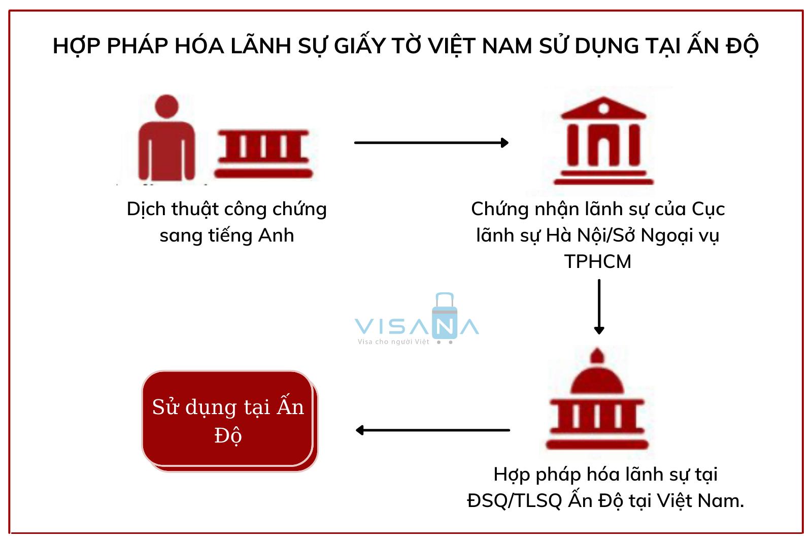 Hợp pháp hóa lãnh sự giấy tờ Việt Nam sử dụng tại Ấn Độ