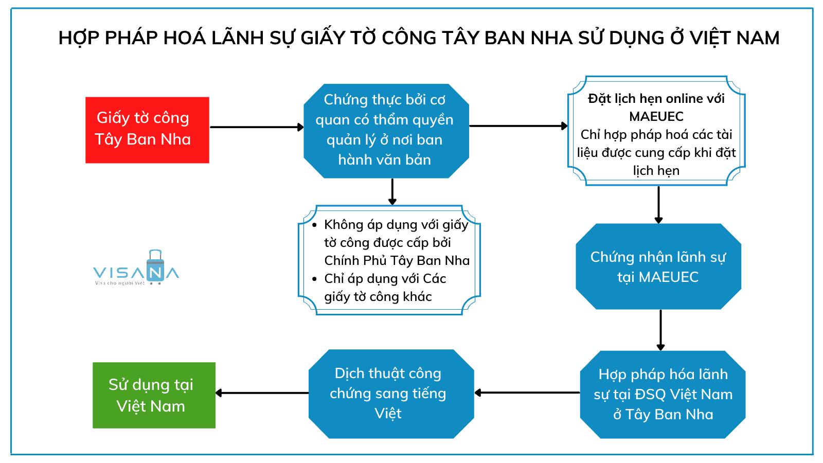 Thủ tục hợp pháp hoá lãnh sự giấy tờ Tây Ban Nha sử dụng ở Việt nam