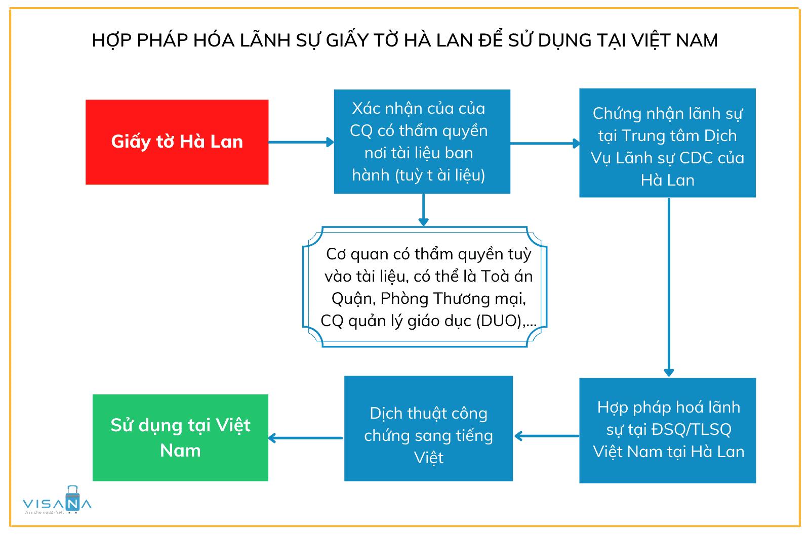 Thủ tục hợp pháp hoá lãnh sự giây tờ Hà Lan sử dụng ở Việt Nam