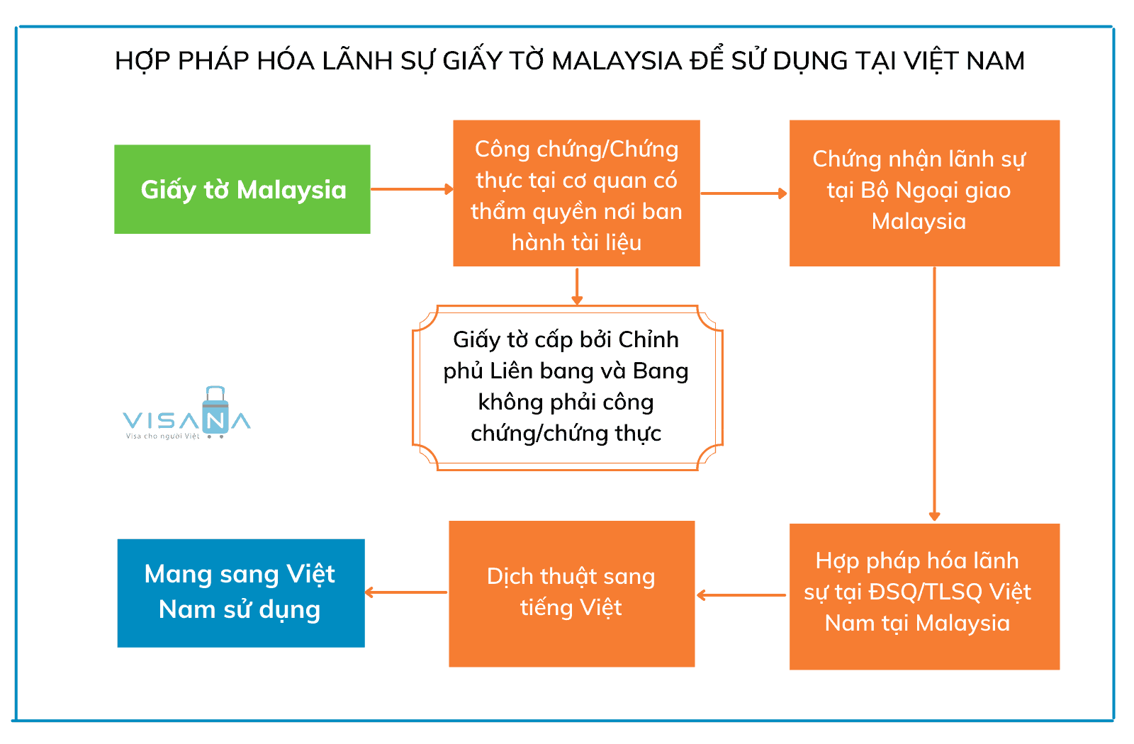 Trình tự thủ tục hợp pháp hóa lãnh sự giấy tờ Malaysia để sử dụng tại Việt Nam