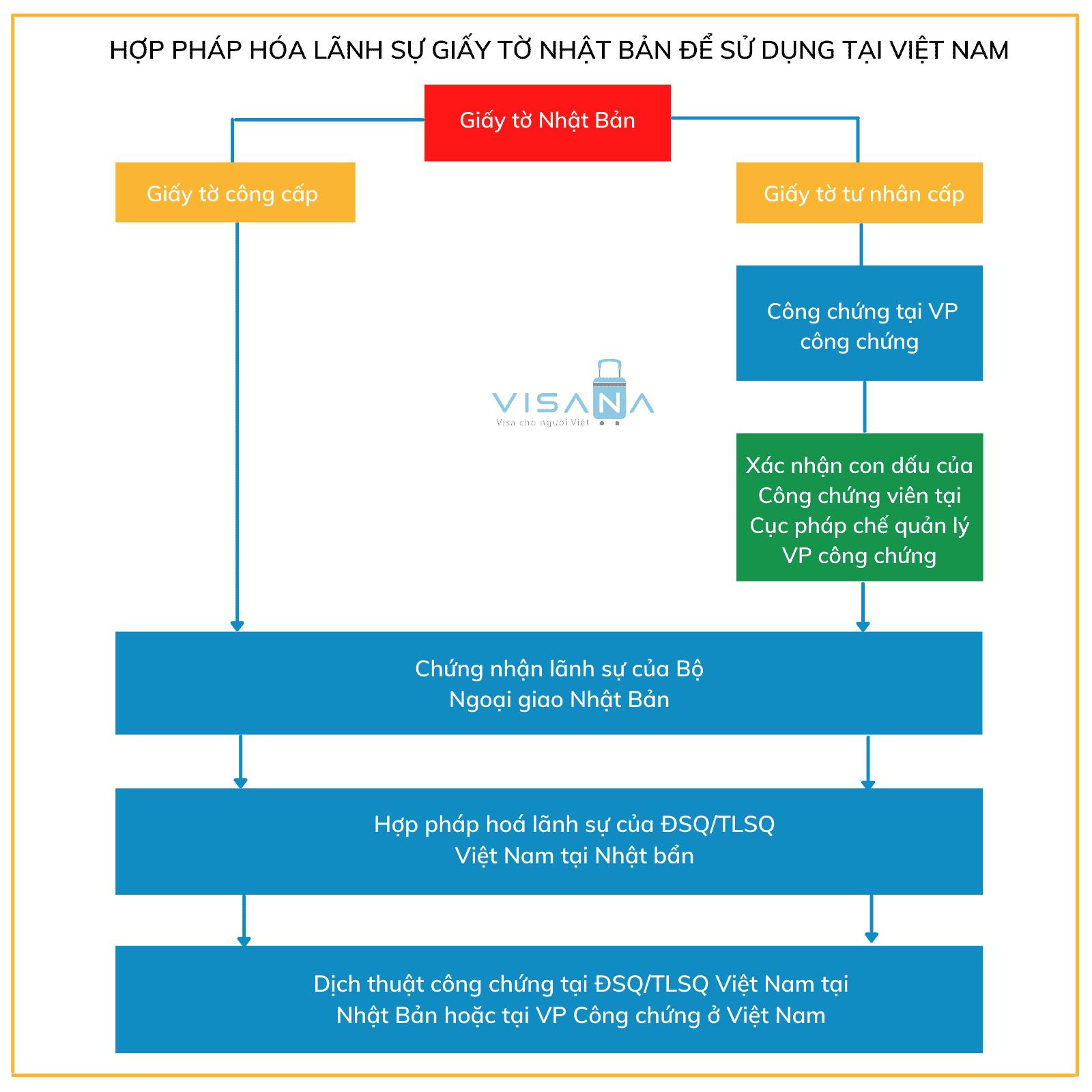 Trình tự hợp pháp hoá lãnh sự giấy tờ Nhật Bản để sử dụng tại Việt Nam