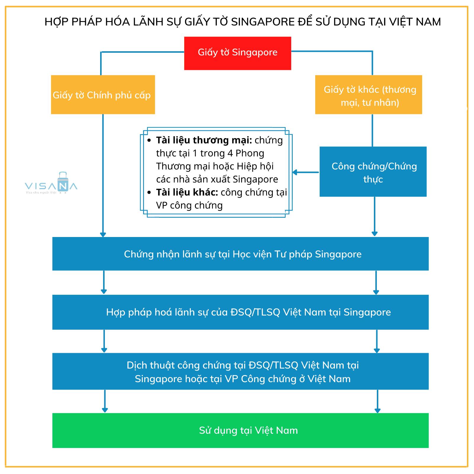 Hợp pháp hóa lãnh sự Singapore sử dụng tại Việt Nam