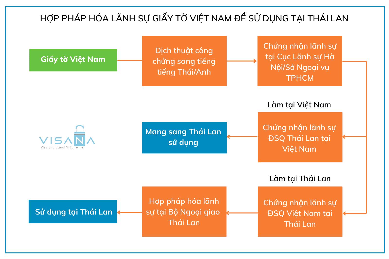 Hợp pháp hóa lãnh sự Việt Nam để sử dụng tại Thái Lan