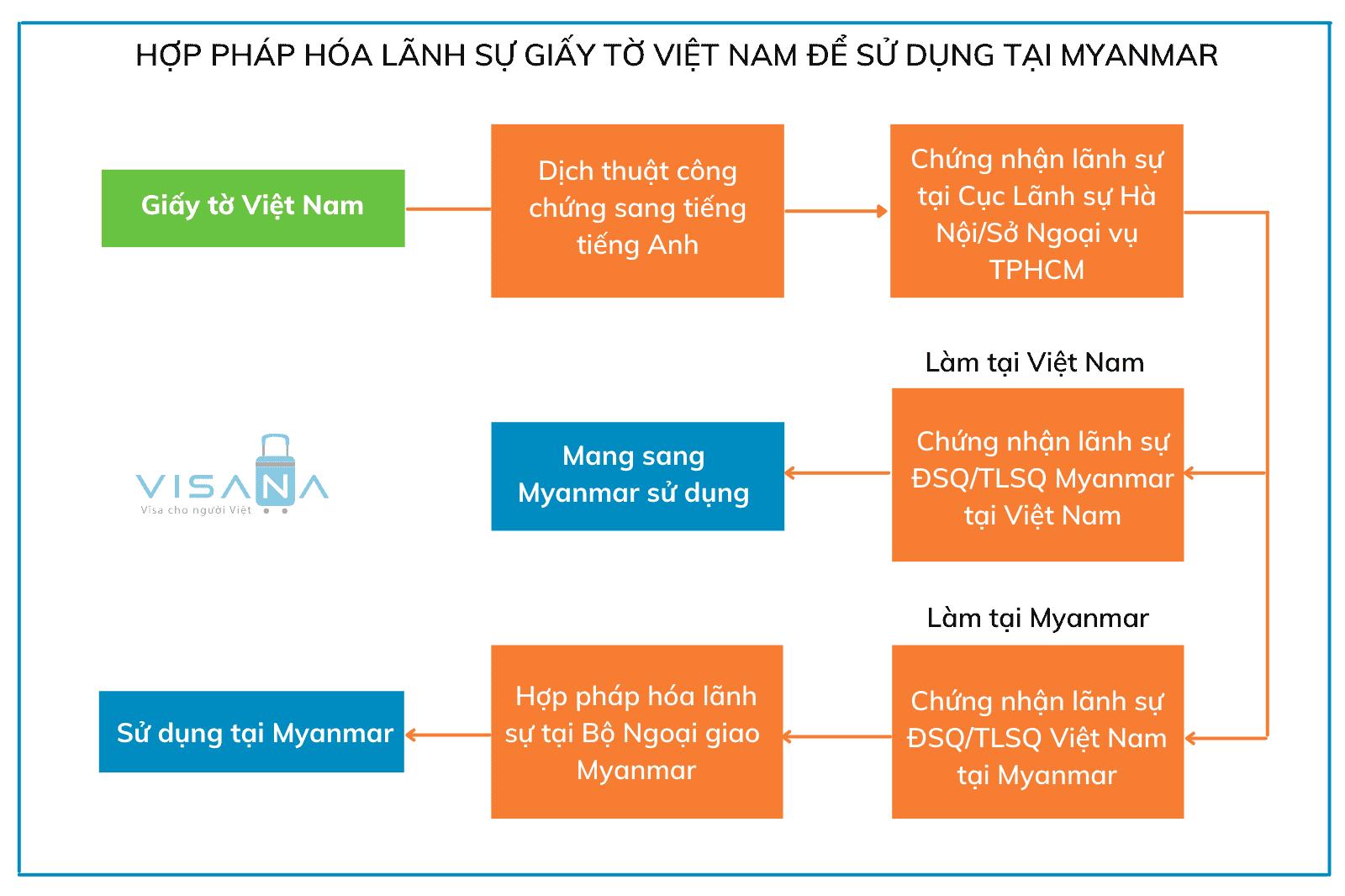 Thủ tục hợp pháp hóa lãnh sự giấy tờ Việt Nam để sử dụng tại Myanmar