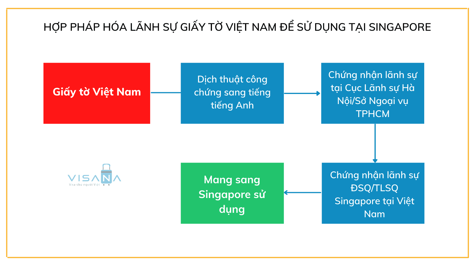 Hợp pháp hóa lãnh sự giấy tờ Việt Nam để sử dụng tại Singapore