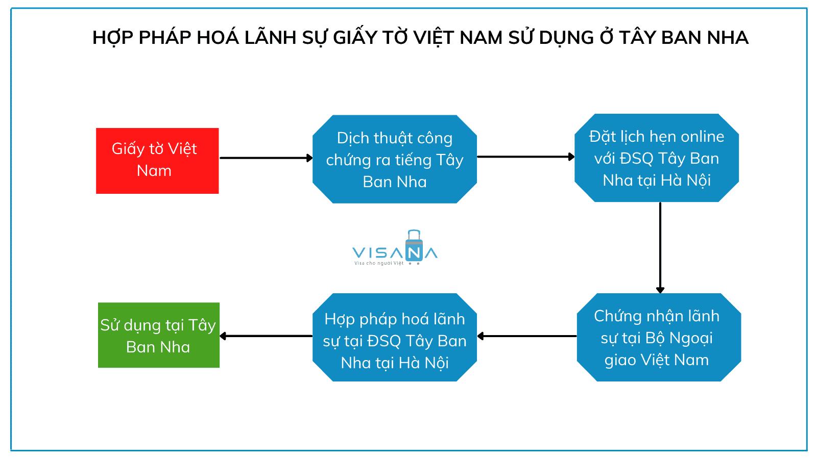 Thủ tục hợp pháp hoá lãnh sự giấy tờ Việt Nam sử dụng tại Tây Ban Nha