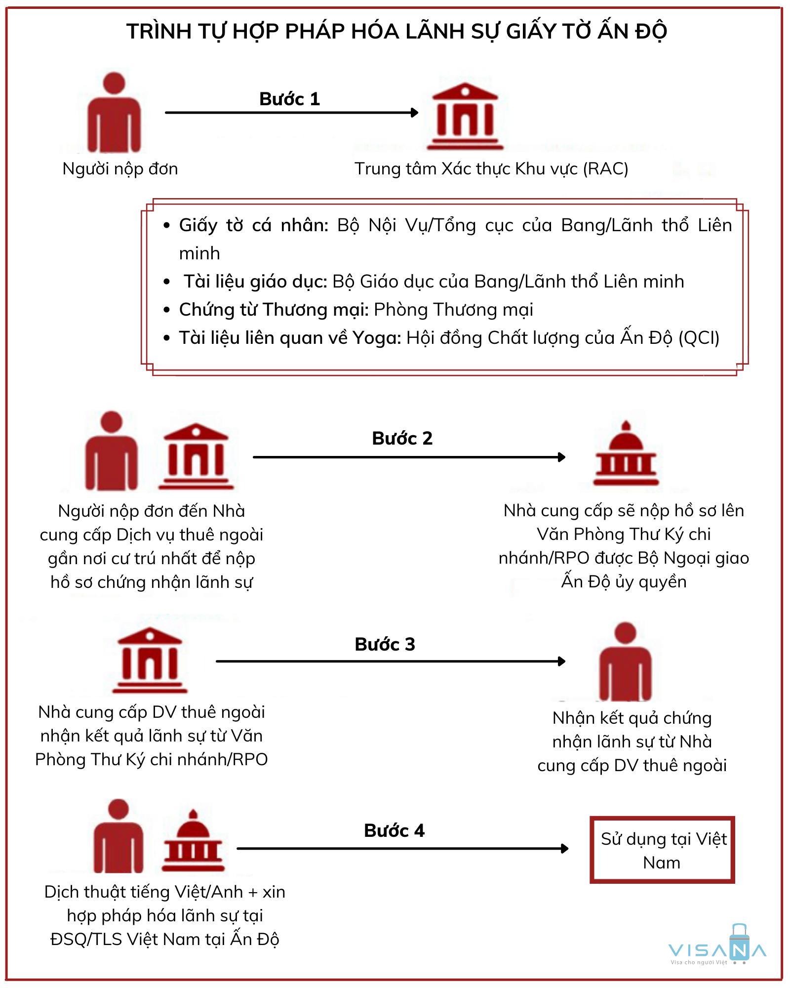 Trình tự thủ tục hợp pháp hóa lãnh sự Ấn Độ