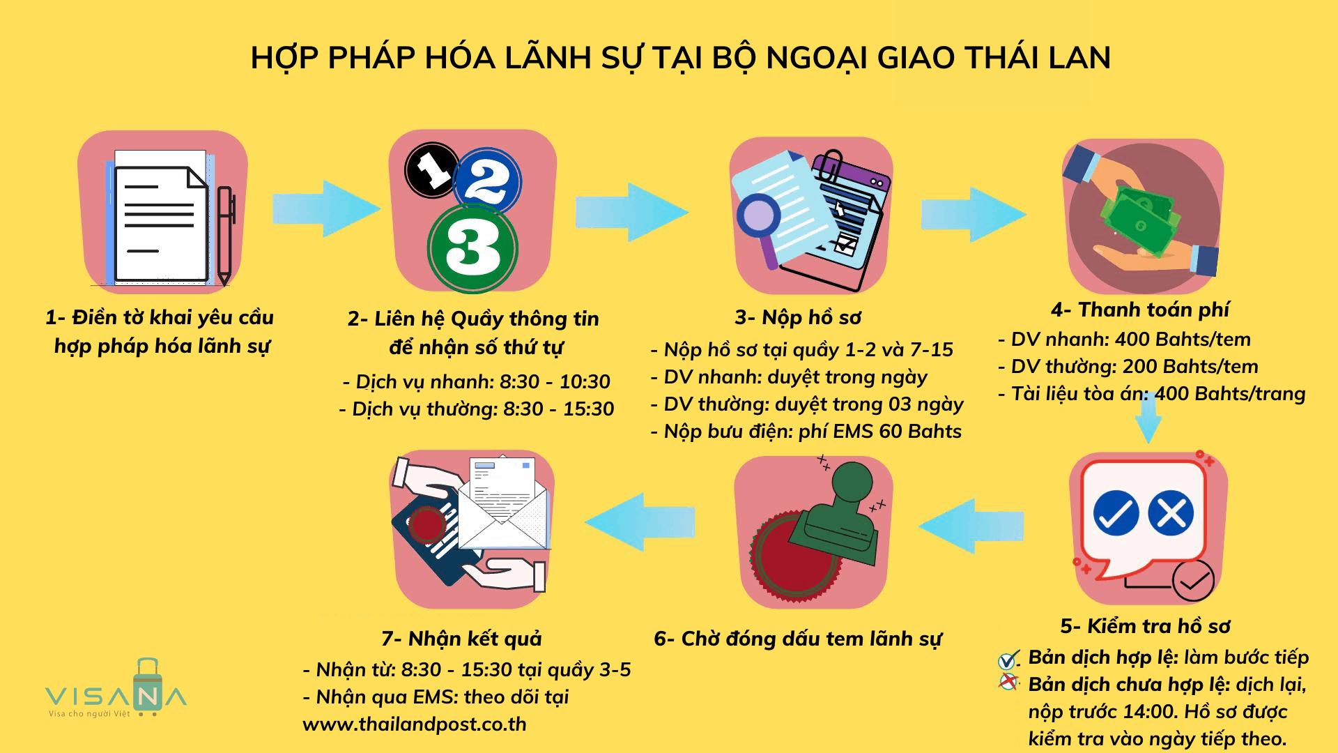Quy trình hợp pháp hóa lãnh sự tại Bộ Ngoại giao Thái Lan