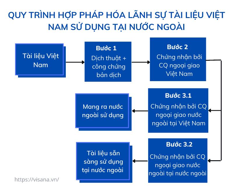 Quy trình hợp pháp hóa lãnh sự tài liệu Việt Nam sử dụng ở nước ngoài