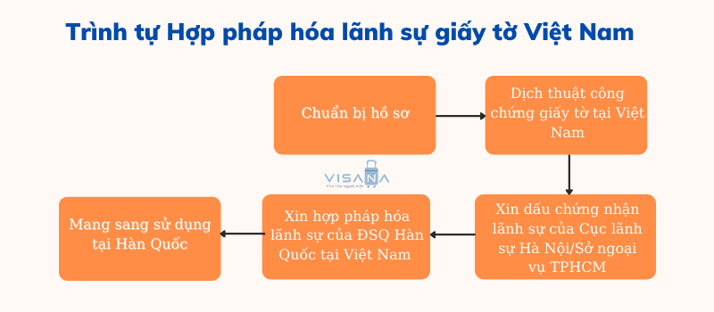 Trình tự hợp pháp hóa giấy tờ Việt Nam
