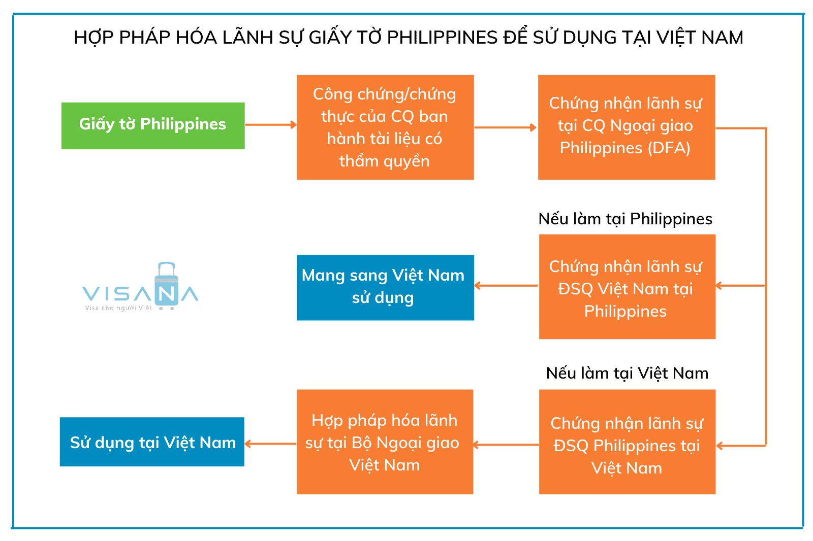 Thủ tục hợp pháp hóa lãnh sự giấy tờ Philippines sử dụng tại Việt Nam