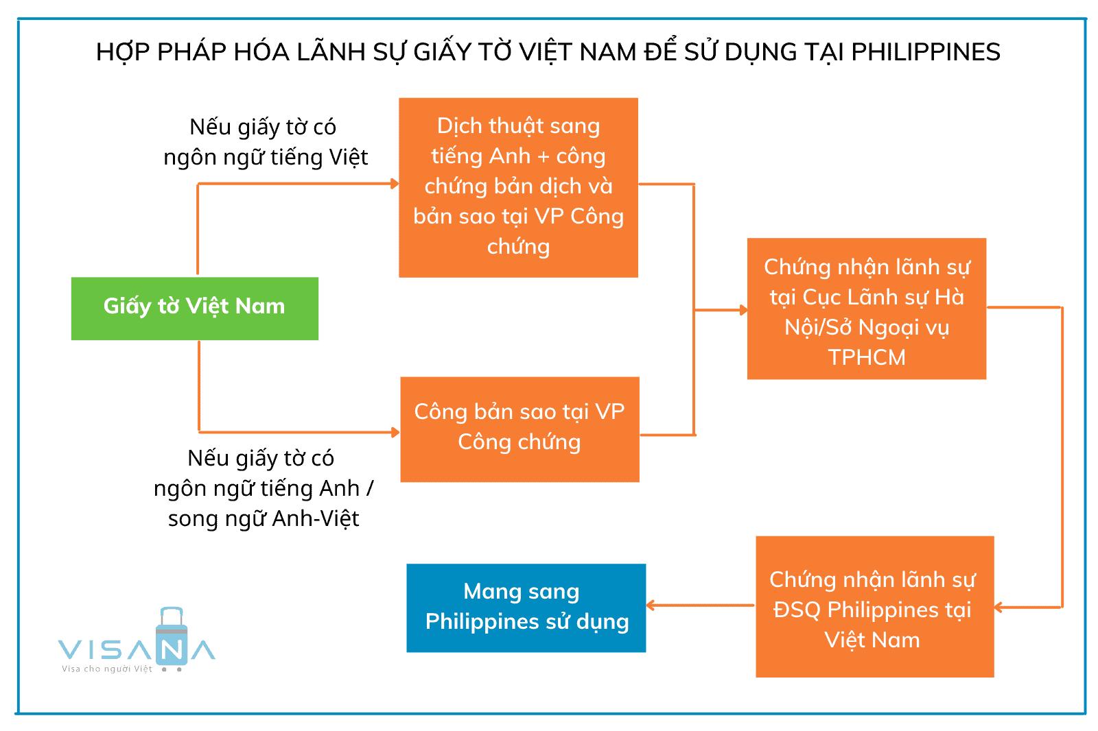 Thủ tục hợp pháp hóa lãnh sự giấy tờ Việt Nam sử dụng tại Philippines