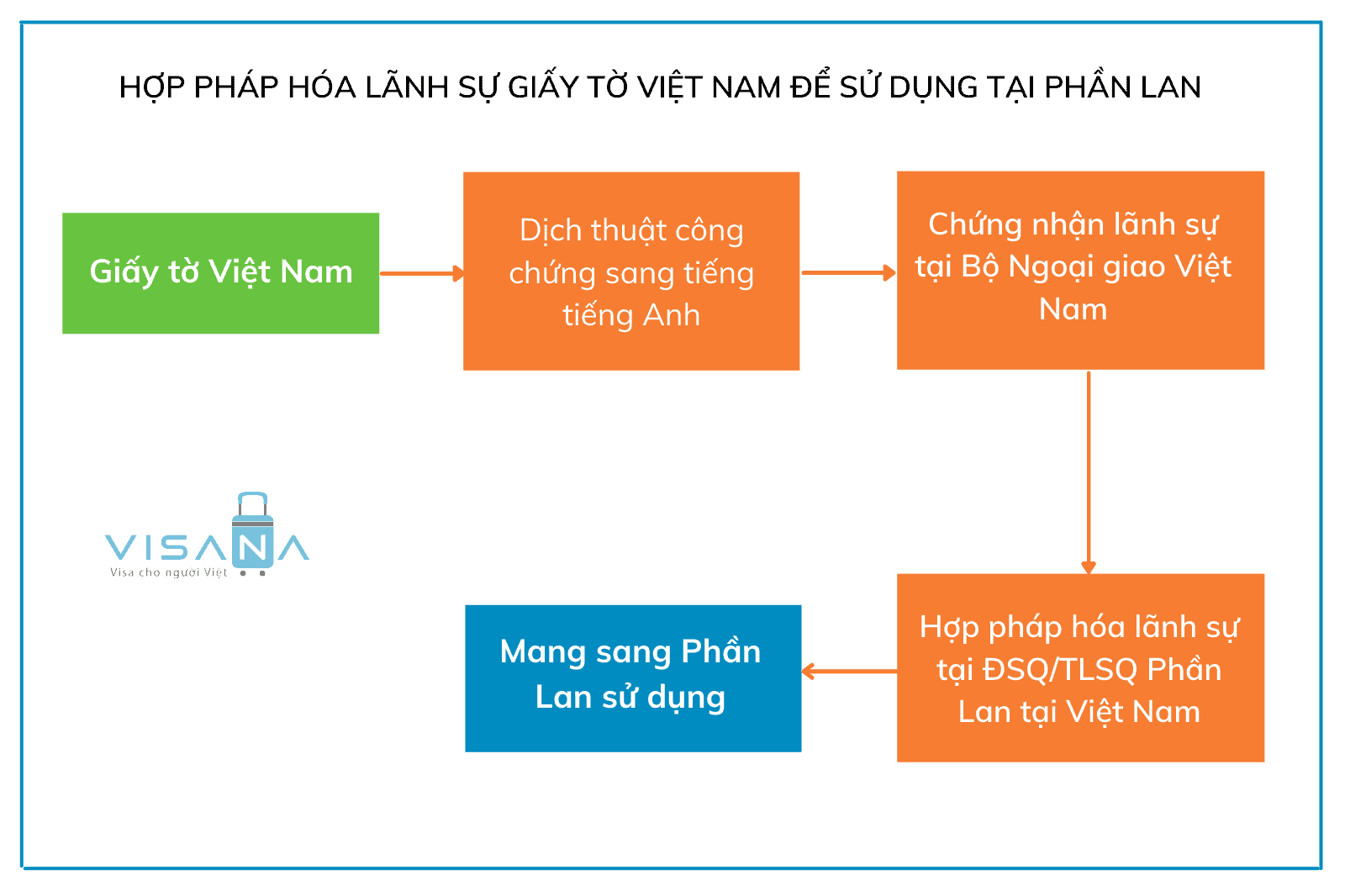 Quy trình hợp pháp hóa lãnh sự Phần Lan cho giấy tờ Việt Nam sử dụng tại Phần Lan