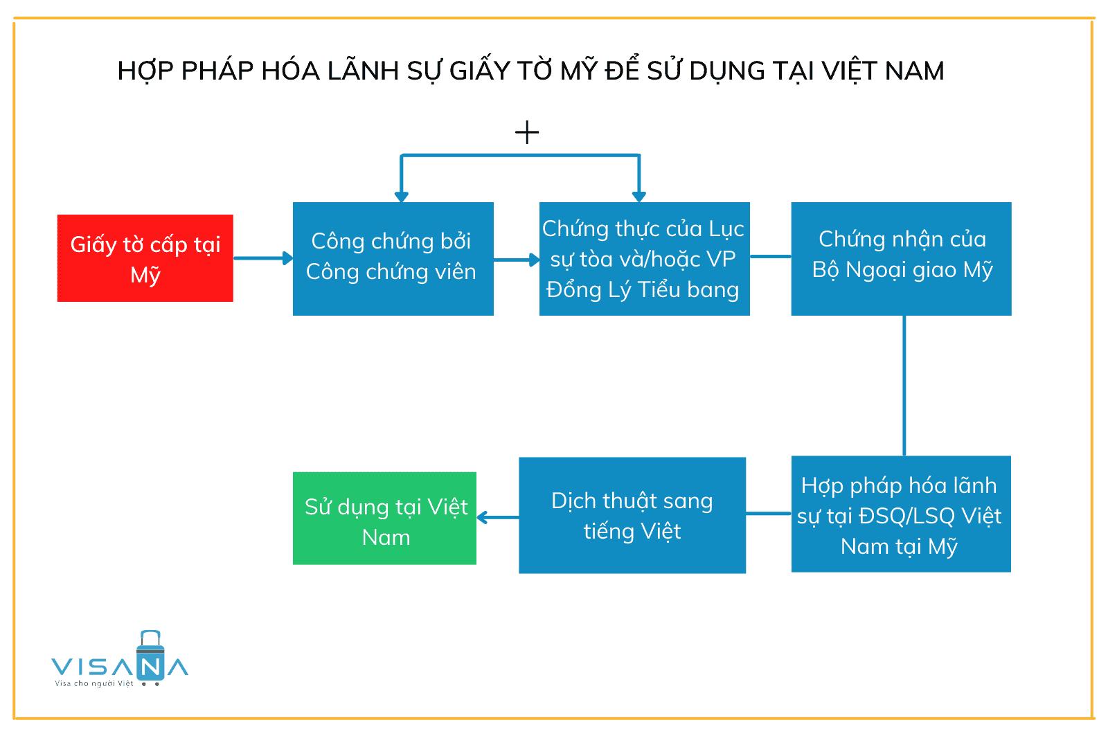 Thủ tục hợp pháp hóa lãnh sự giấy tờ Mỹ sử dụng tại Việt Nam