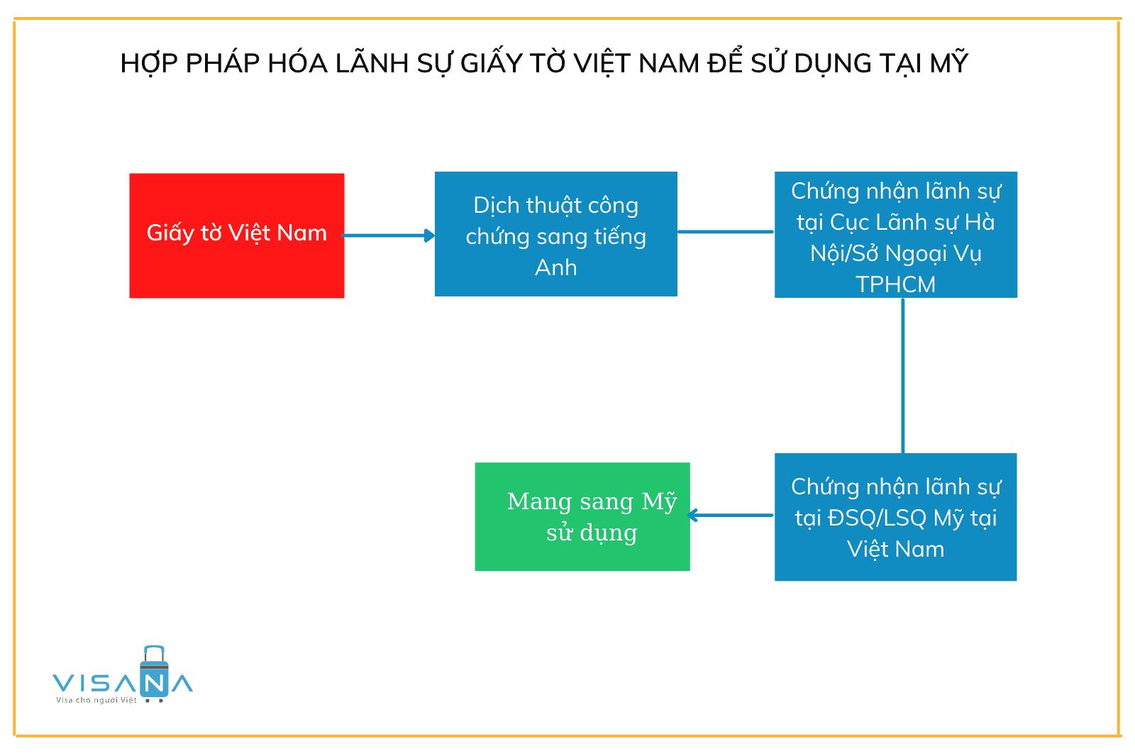 Thủ tục hợp pháp hóa lãnh sự giấy tờ Việt Nam sử dụng tại Mỹ